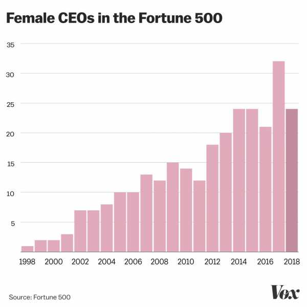 Women are running for office in record numbers. In corporate America, they're losing ground.